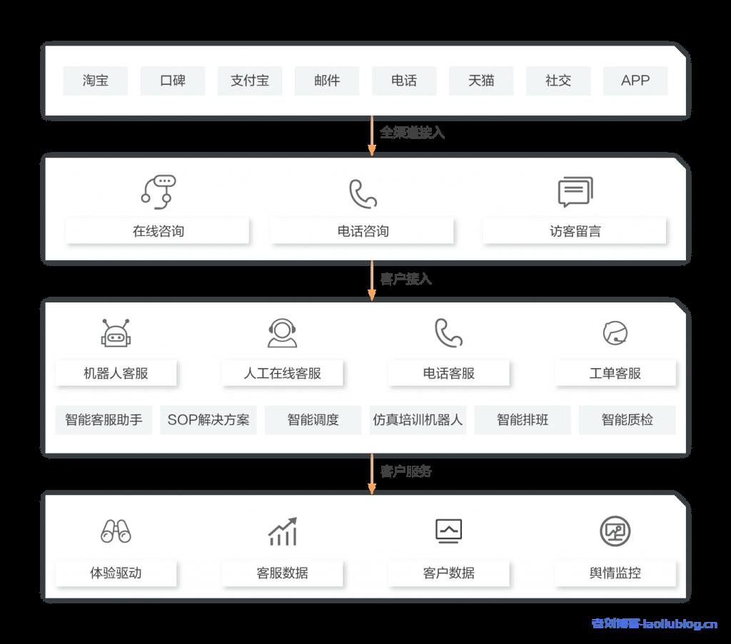 阿里云新零售智能客服解决方案架构优势和产品推荐