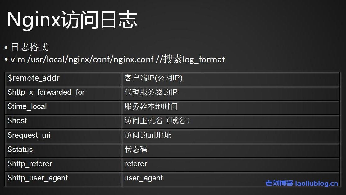 如何在Ubuntu 20.04系统中配置和查看Nginx日志