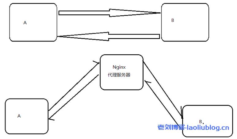 Nginx服务器原理及应用反向代理负载均衡动静分离相关解析