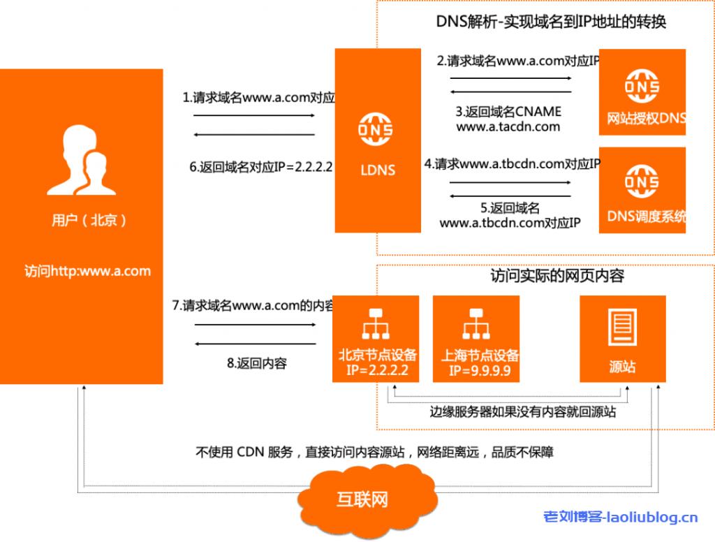 面对日益严峻的网络安全问题,CDN可以做什么?