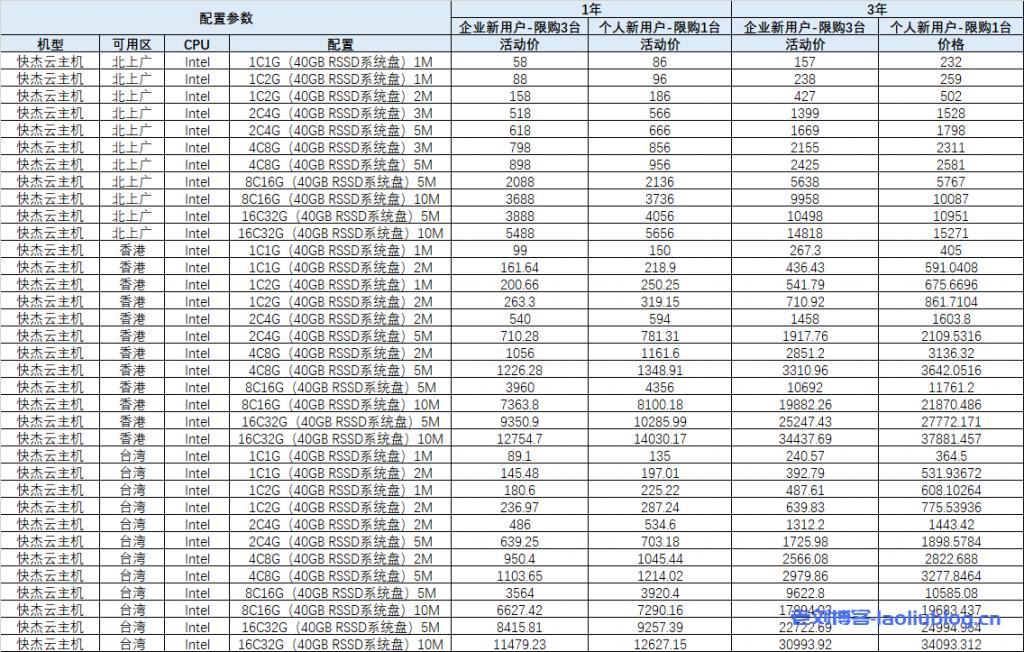 UCloud年度大促快杰云主机上云补贴及超值多台特惠最新价格表