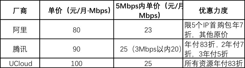开发者常用的3款云服务器宽带产品,最强的是哪款?附阿里云、UCloud、腾讯云三家网络带宽产品的性能和价格对比