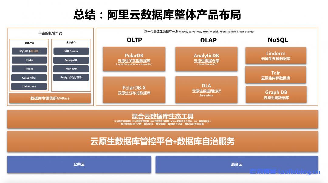 国内云数据库的引领者阿里云数据库发展大事记、发展解读及产品布局