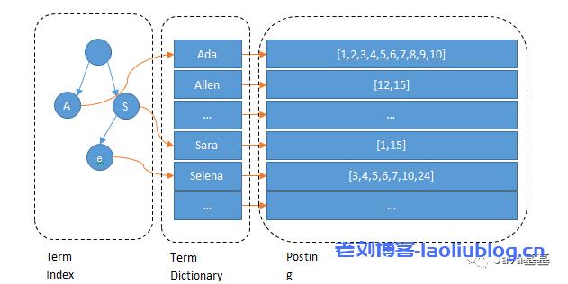 后端接口如何提高性能?从 MySQL、ES、HBASE 等技术一起探讨下!