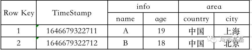 HBASE 实际的表模型结构