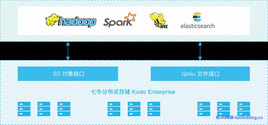 七牛云私有云存储解决方案Kodo Enterprise应用场景