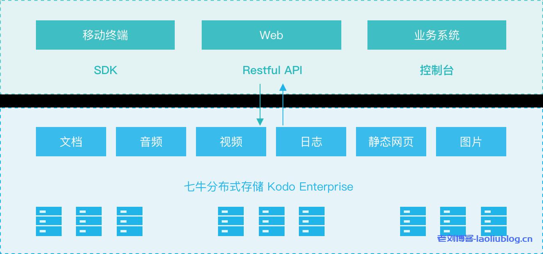 七牛云私有云存储解决方案Kodo Enterprise方案优势、技术规格、应用场景和客户案例介绍