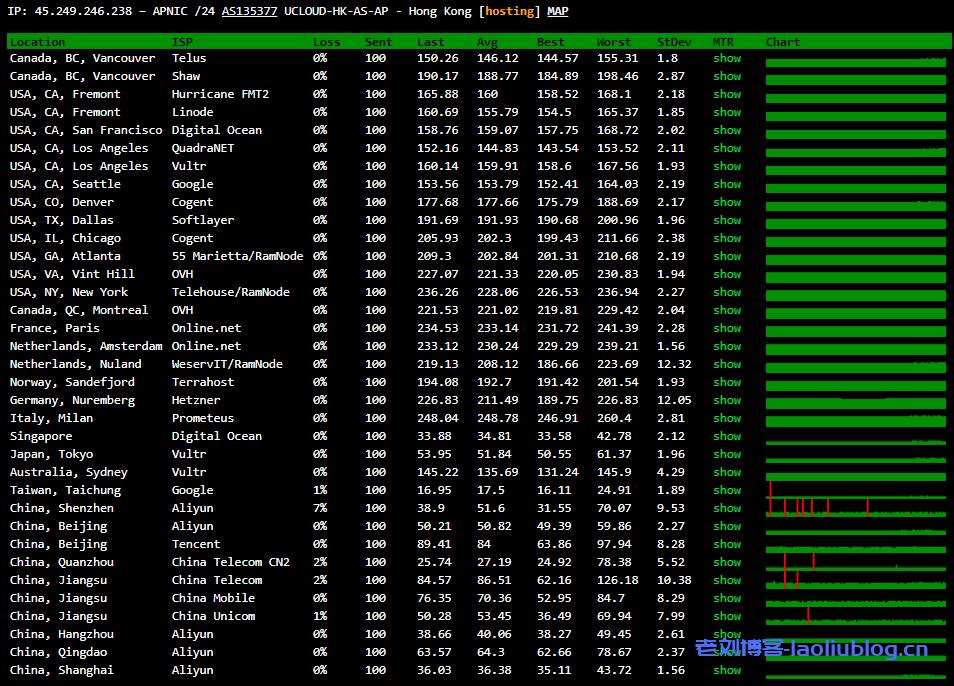 AMD的云服务器怎么样?UCloud香港AMD云服务器最低配置1核1G内存1M带宽性能测评