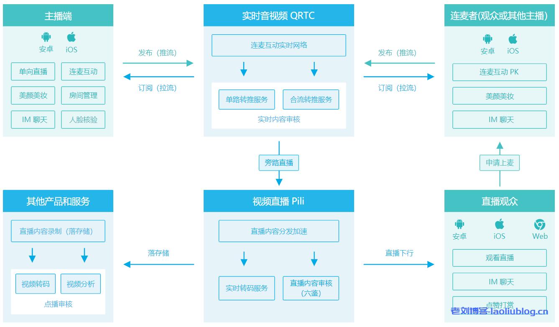 七牛云互动直播解决方案架构、适用场景、方案优势、Demo 体验及相关产品介绍