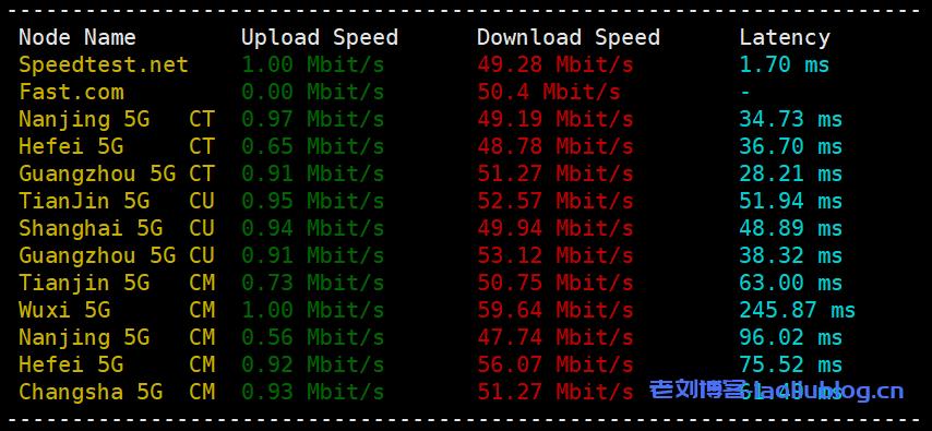 快杰S型云服务器怎么样?UCloud香港快杰S型云服务器最低配置1核1G内存1M带宽40G系统盘性能测评