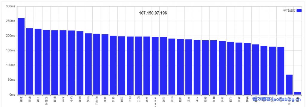 主机测评:UCloud洛杉矶AMD快杰型O云服务器最低配置(1核1G内存1M带宽40G系统盘)