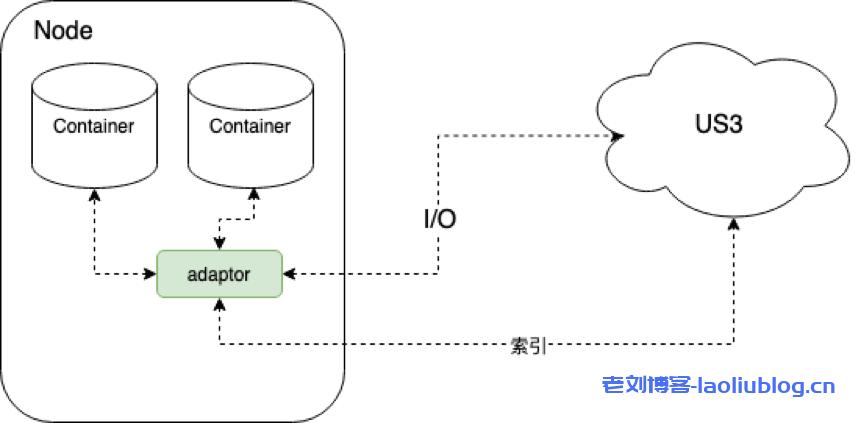 如何提升Hadoop访问对象存储US3的效率?UCloud优刻得做了这些技术实践