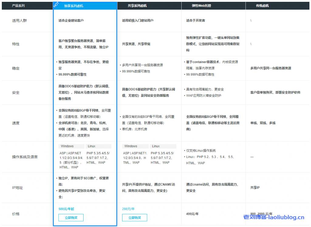 企业建站首选,阿里云云虚拟主机最新推出增强版实例,首购低至3.5折起